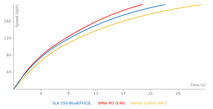 Mercedes-Benz SLK 350 BlueEFFICIENCY acceleration graph