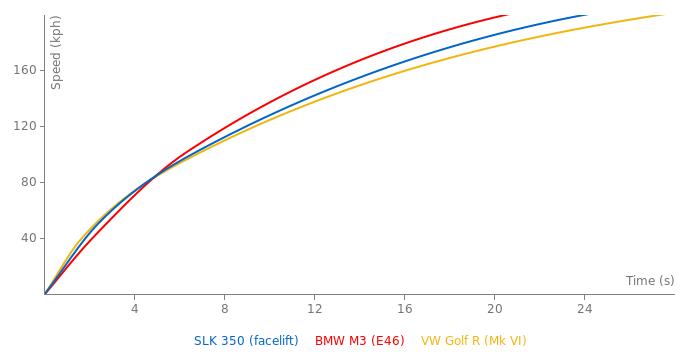 Mercedes-Benz SLK 350 acceleration graph