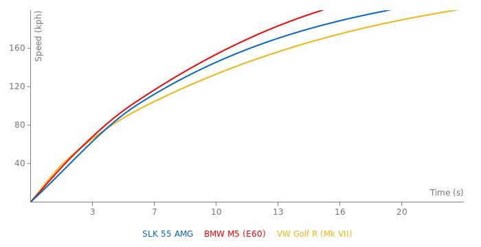 Mercedes-Benz SLK 55 AMG acceleration graph