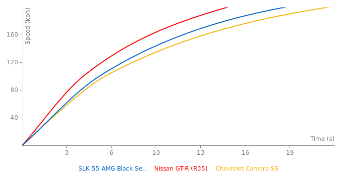 Mercedes-Benz SLK 55 AMG Black Series acceleration graph