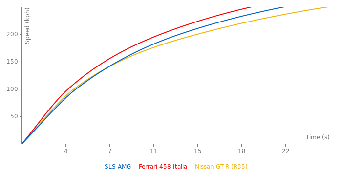 Mercedes-Benz SLS AMG acceleration graph