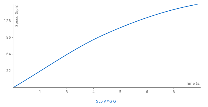 Mercedes-Benz SLS AMG GT acceleration graph