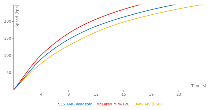 Mercedes-Benz SLS AMG Roadster acceleration graph