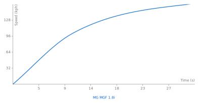Image of MG MGF 1.8i