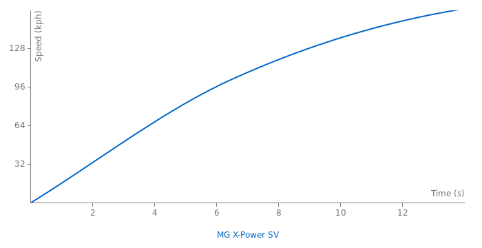 MG X-Power SV acceleration graph