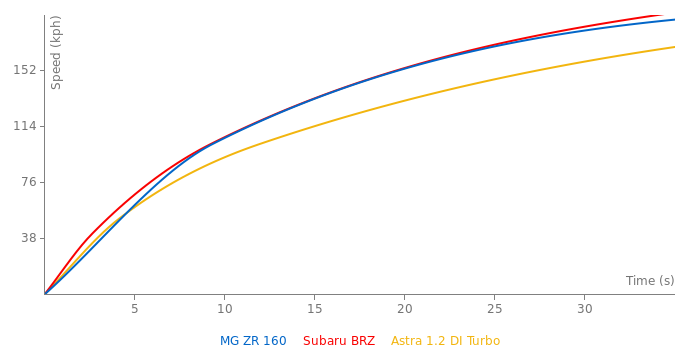 MG ZR 160 acceleration graph