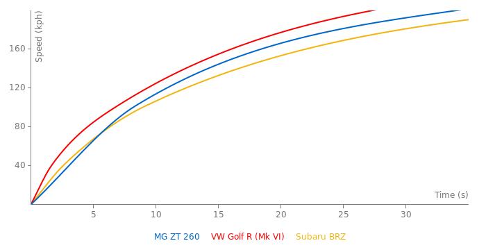 MG ZT 260 acceleration graph