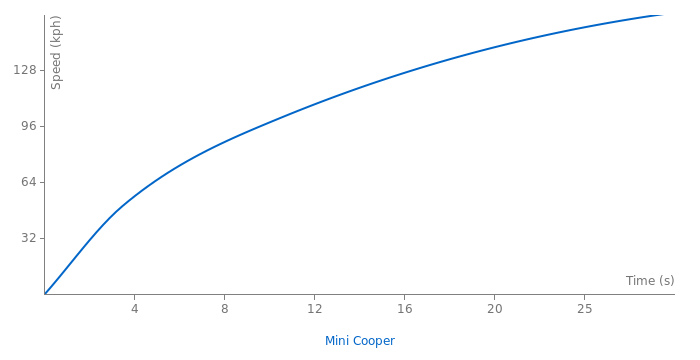 Mini Cooper acceleration graph
