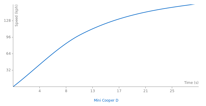 Mini Cooper D acceleration graph