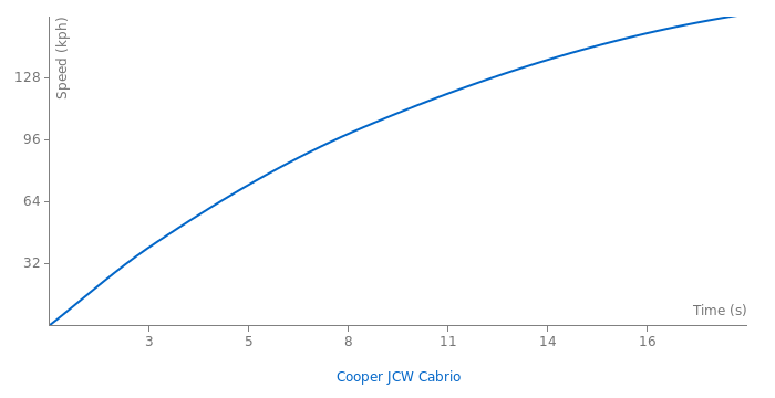 Mini Cooper JCW Cabrio acceleration graph