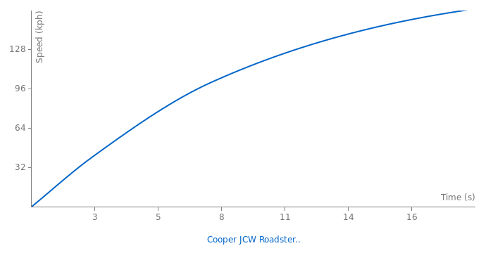 Mini Cooper JCW Roadster 2012 acceleration graph
