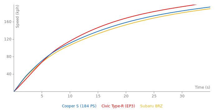 Mini Cooper S acceleration graph