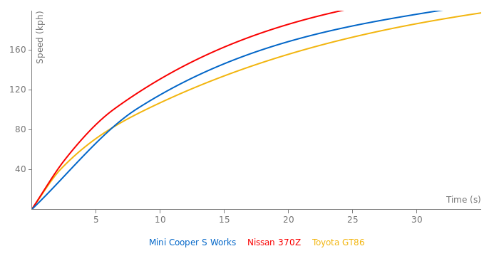 Mini Cooper S Works acceleration graph
