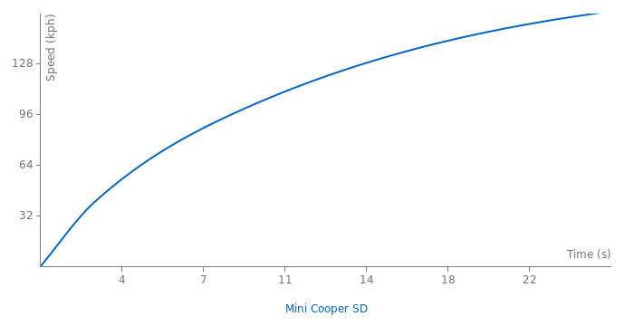 Mini Cooper SD acceleration graph