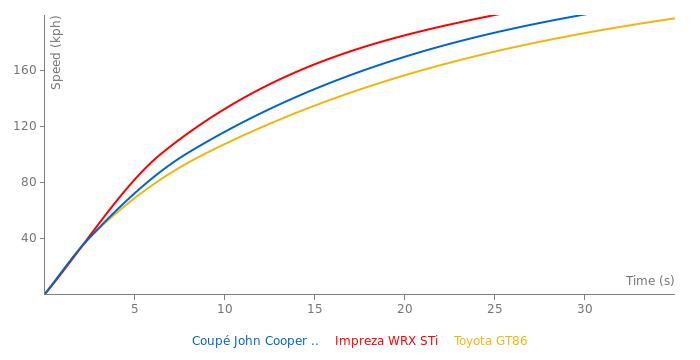 Mini Coupé John Cooper Works acceleration graph