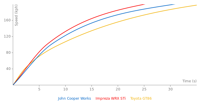 Mini John Cooper Works acceleration graph