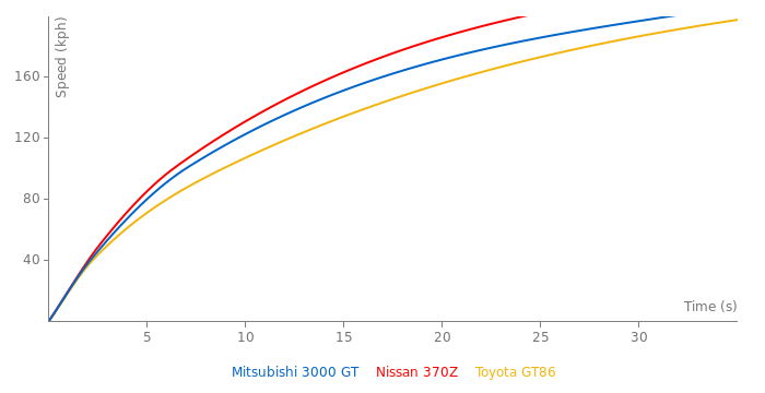 Mitsubishi 3000 GT acceleration graph