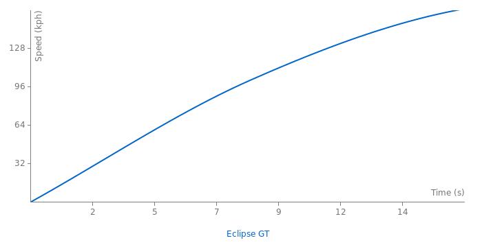 Mitsubishi Eclipse GT acceleration graph