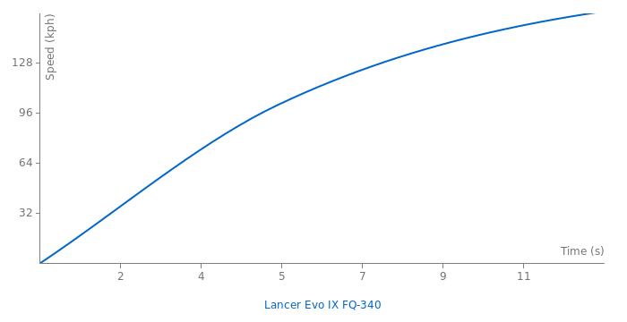 Mitsubishi Evo IX FQ 340 acceleration graph