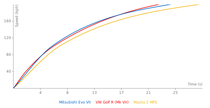 Mitsubishi Evo VII acceleration graph