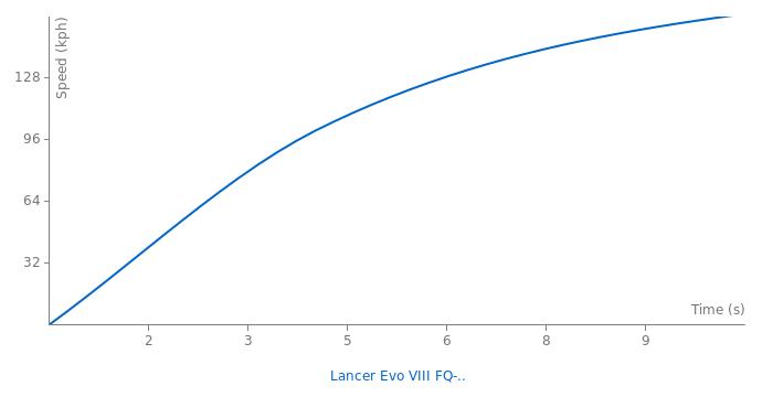 Mitsubishi Evo VIII FQ400 acceleration graph