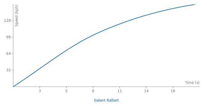 Mitsubishi Galant Ralliart acceleration graph