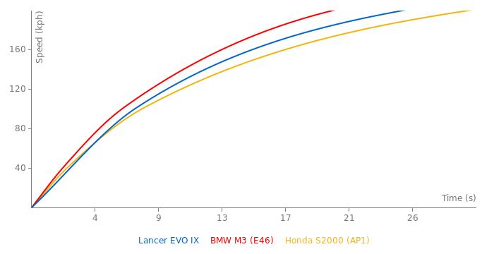 Mitsubishi Lancer EVO IX acceleration graph
