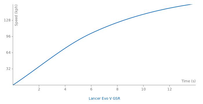 Mitsubishi Lancer Evo V acceleration graph