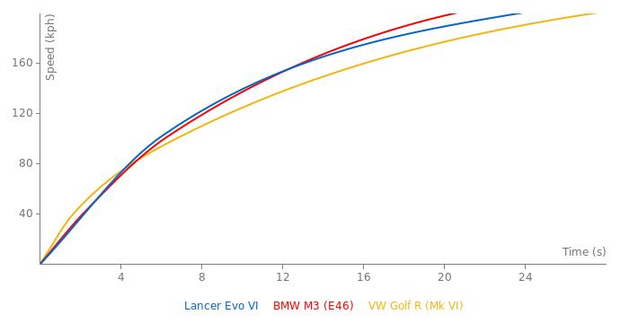 Mitsubishi Lancer Evo VI acceleration graph