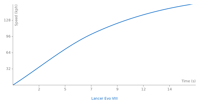 Mitsubishi Lancer Evo VIII acceleration graph