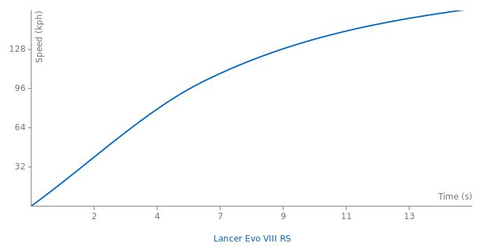 Mitsubishi Lancer Evo VIII RS acceleration graph