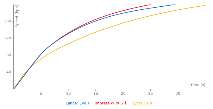 Mitsubishi Lancer Evo X acceleration graph