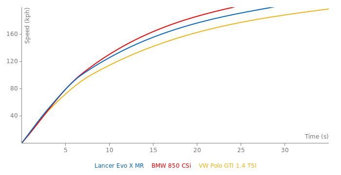 Mitsubishi Lancer Evo X MR acceleration graph