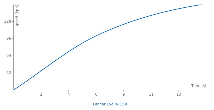 Mitsubishi Lancer Evolution IV GSR acceleration graph