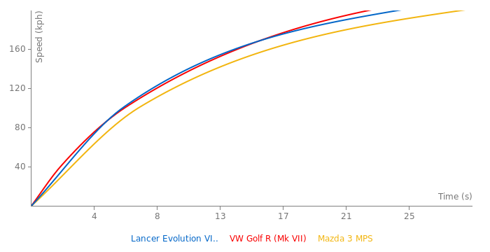 Mitsubishi Lancer Evolution VIII MR acceleration graph
