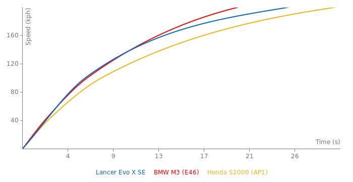 Mitsubishi Lancer Evolution X SE acceleration graph
