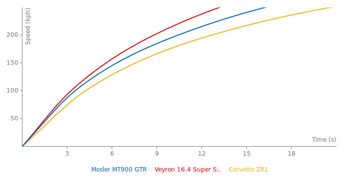 Mosler MT900 GTR acceleration graph