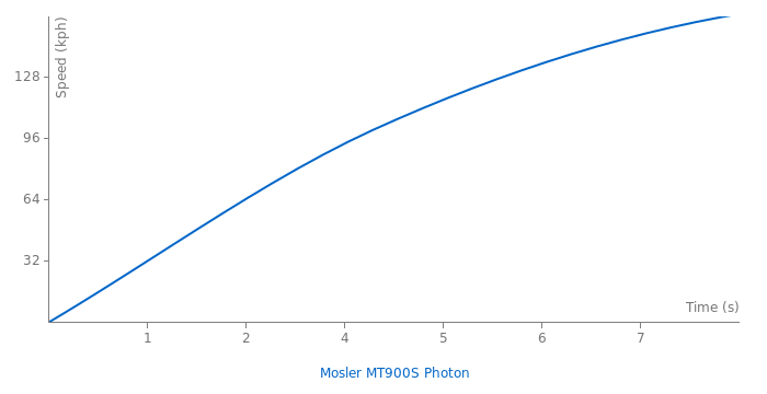 Mosler MT900S Photon acceleration graph