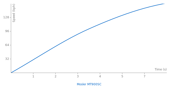 Mosler MT900SC acceleration graph