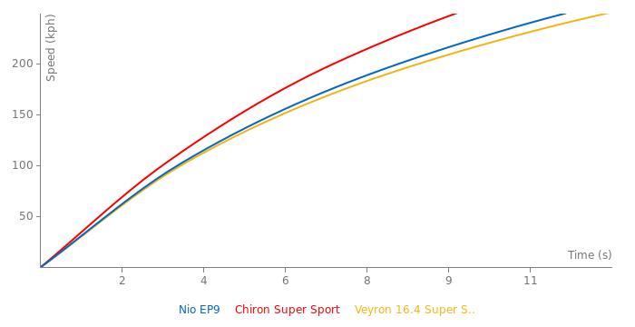 Nio EP9 acceleration graph