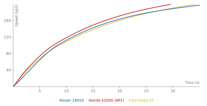 Nissan 180SX acceleration graph