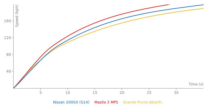 Nissan 200SX acceleration graph