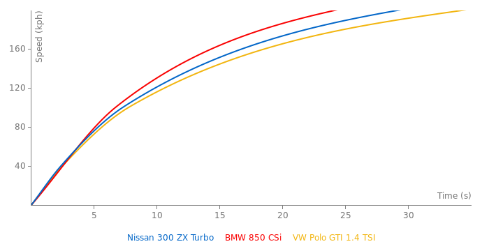 Nissan 300 ZX  Turbo acceleration graph