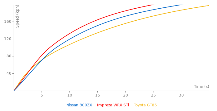 Nissan 300ZX acceleration graph