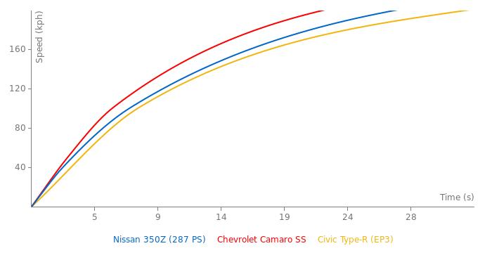 Nissan 350Z acceleration graph