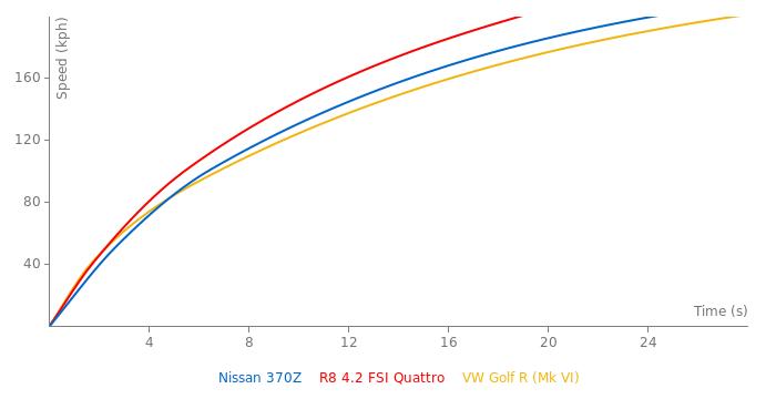 Nissan 370Z acceleration graph
