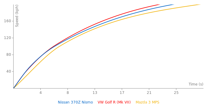 Nissan 370Z Nismo acceleration graph