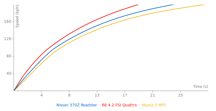 Nissan 370Z Roadster acceleration graph