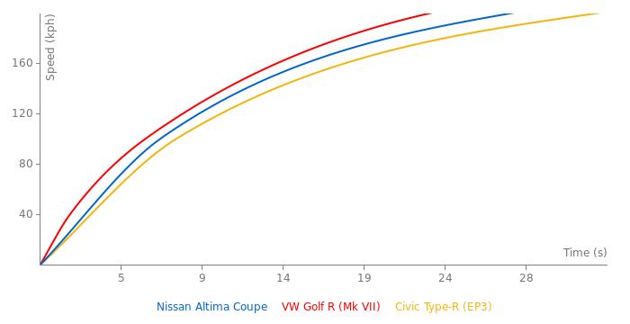 Nissan Altima Coupe acceleration graph