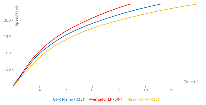 Nissan GT-R Nismo acceleration graph